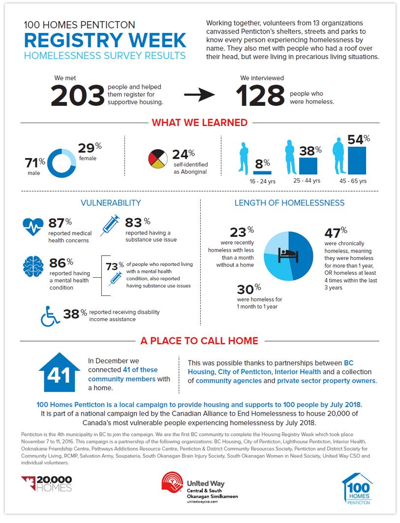 United Way, 100 Homes Penticton infographic